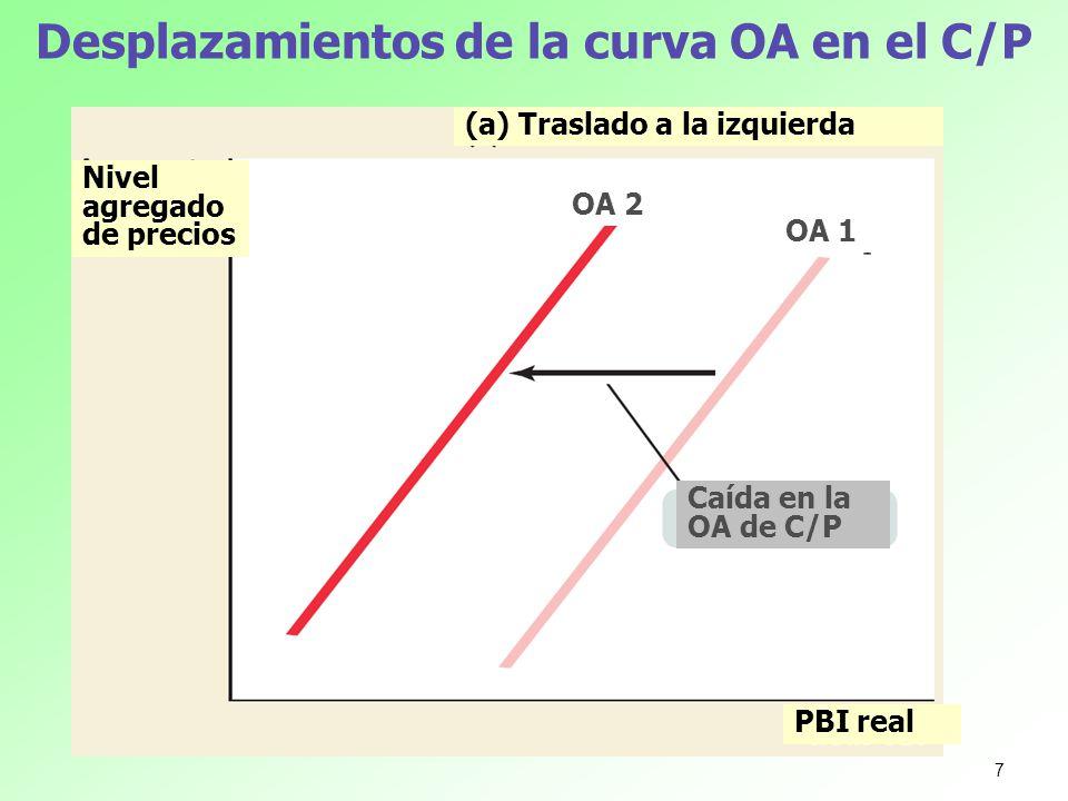 Desplazamientos de la curva OA en el C/P Nivel agregado de precios PBI real (a) Traslado a la izquierda Caída en la OA de C/P OA 2 OA 1 7