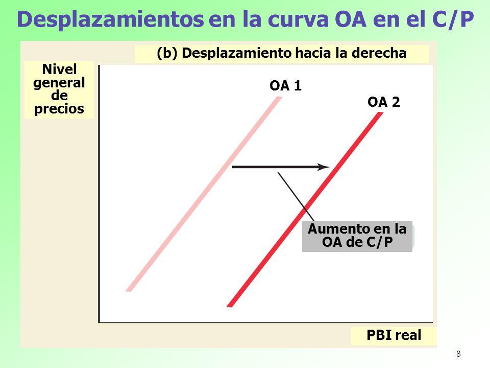 Desplazamientos en la curva OA de CP Nivel general de precios PBI real (b) Un shock positivo de oferta Un shock de oferta positivo … …lleva a un mayor producto agregado y a un menor nivel general de precios (OA de CP) 2 (OA de CP) 1 DA 29