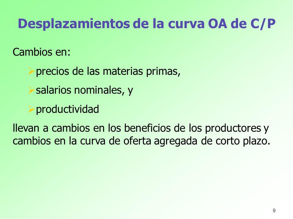 Desplazamientos de la curva OA de C/P Cambios en: precios de las materias primas, salarios nominales, y productividad llevan a cambios en los benefici