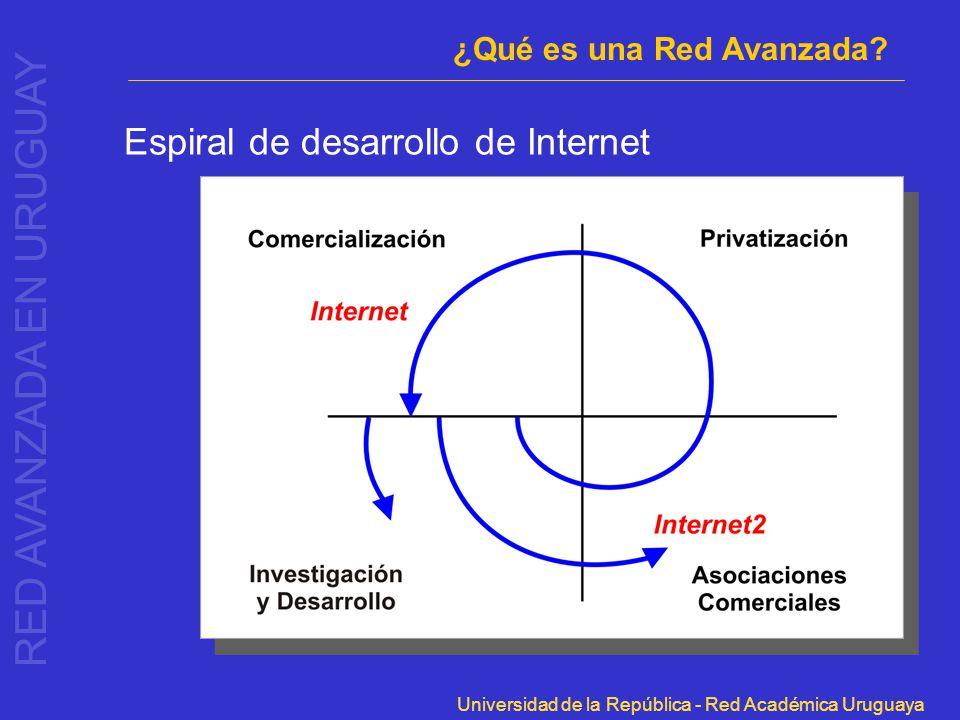 Universidad de la República - Red Académica Uruguaya Espiral de desarrollo de Internet RED AVANZADA EN URUGUAY ¿Qué es una Red Avanzada?