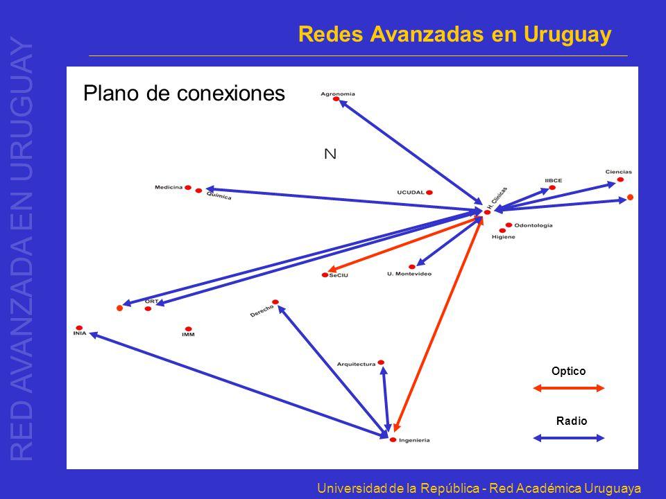 Universidad de la República - Red Académica Uruguaya Plano de conexiones Radio Optico RED AVANZADA EN URUGUAY Redes Avanzadas en Uruguay