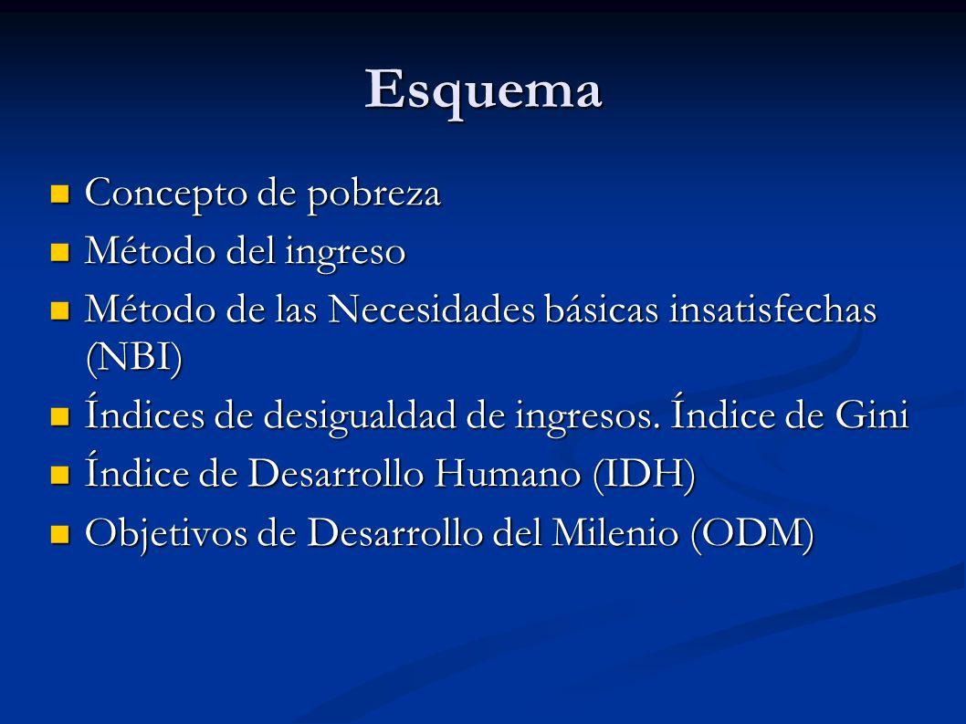 Esquema Concepto de pobreza Concepto de pobreza Método del ingreso Método del ingreso Método de las Necesidades básicas insatisfechas (NBI) Método de las Necesidades básicas insatisfechas (NBI) Índices de desigualdad de ingresos.