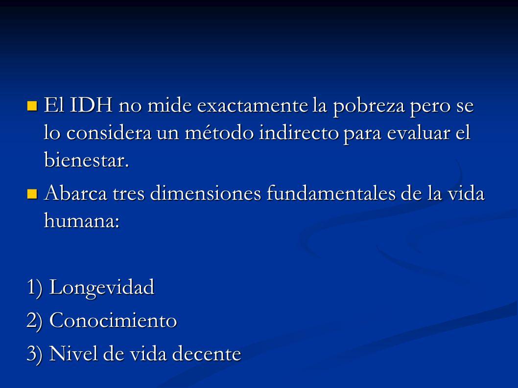 El IDH no mide exactamente la pobreza pero se lo considera un método indirecto para evaluar el bienestar. El IDH no mide exactamente la pobreza pero s