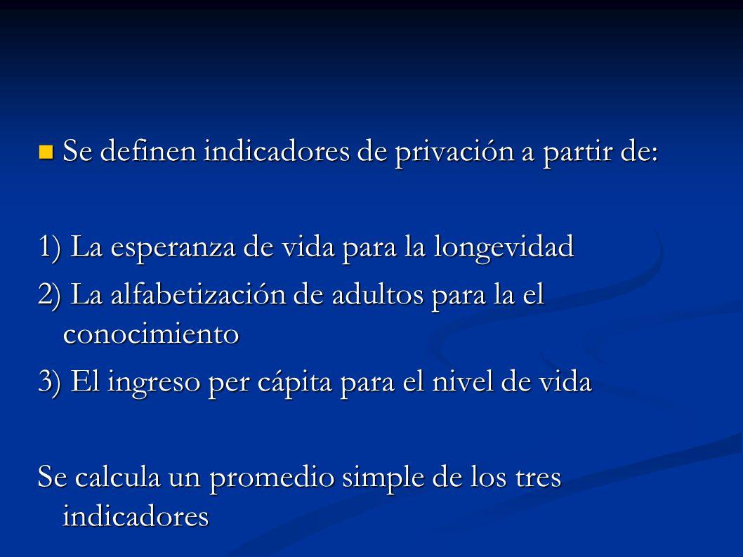 Se definen indicadores de privación a partir de: Se definen indicadores de privación a partir de: 1) La esperanza de vida para la longevidad 2) La alfabetización de adultos para la el conocimiento 3) El ingreso per cápita para el nivel de vida Se calcula un promedio simple de los tres indicadores