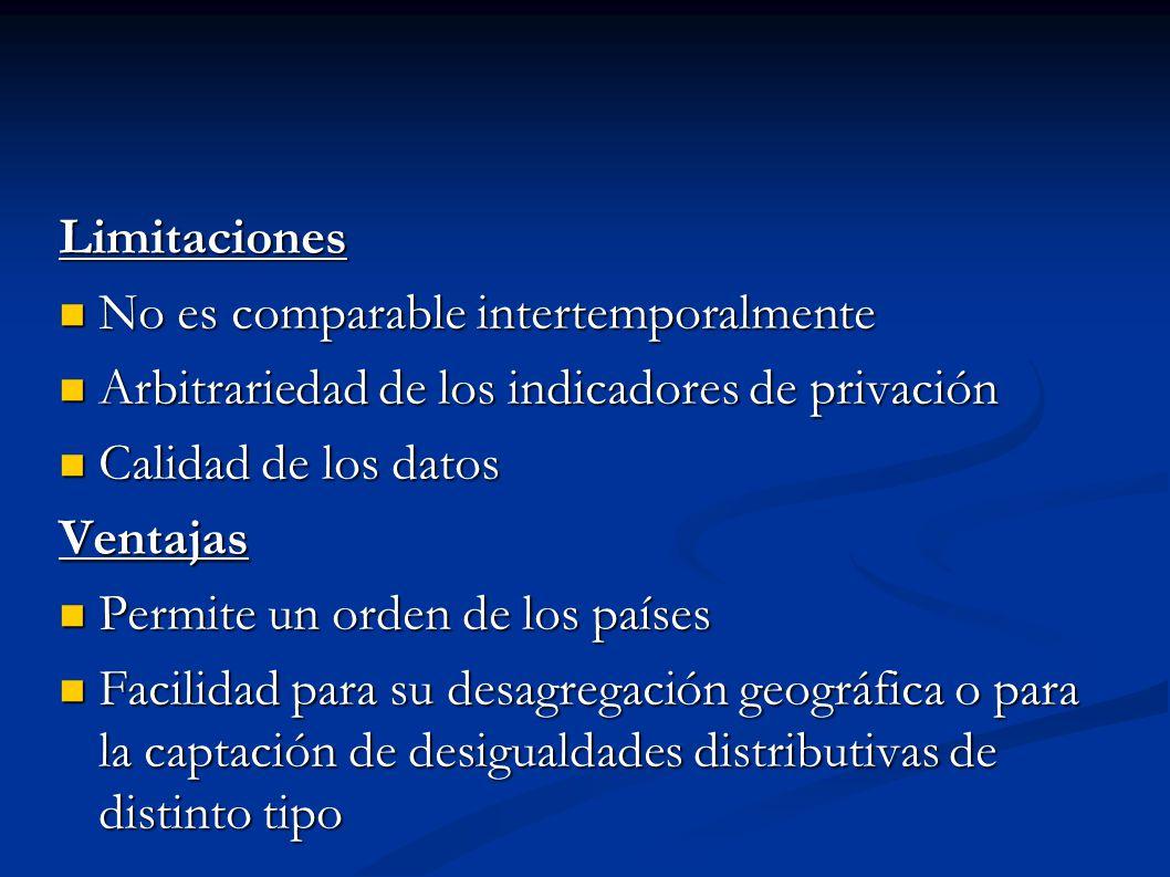 Limitaciones No es comparable intertemporalmente No es comparable intertemporalmente Arbitrariedad de los indicadores de privación Arbitrariedad de lo