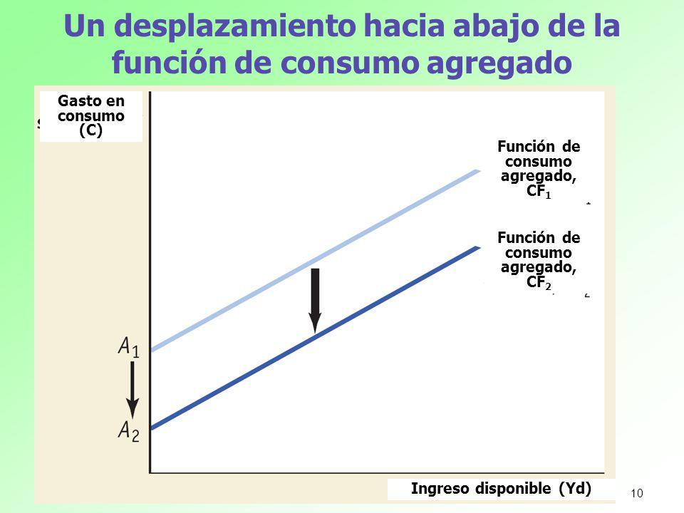 Un desplazamiento hacia abajo de la función de consumo agregado Gasto en consumo (C) Ingreso disponible (Yd) Función de consumo agregado, CF 2 Función