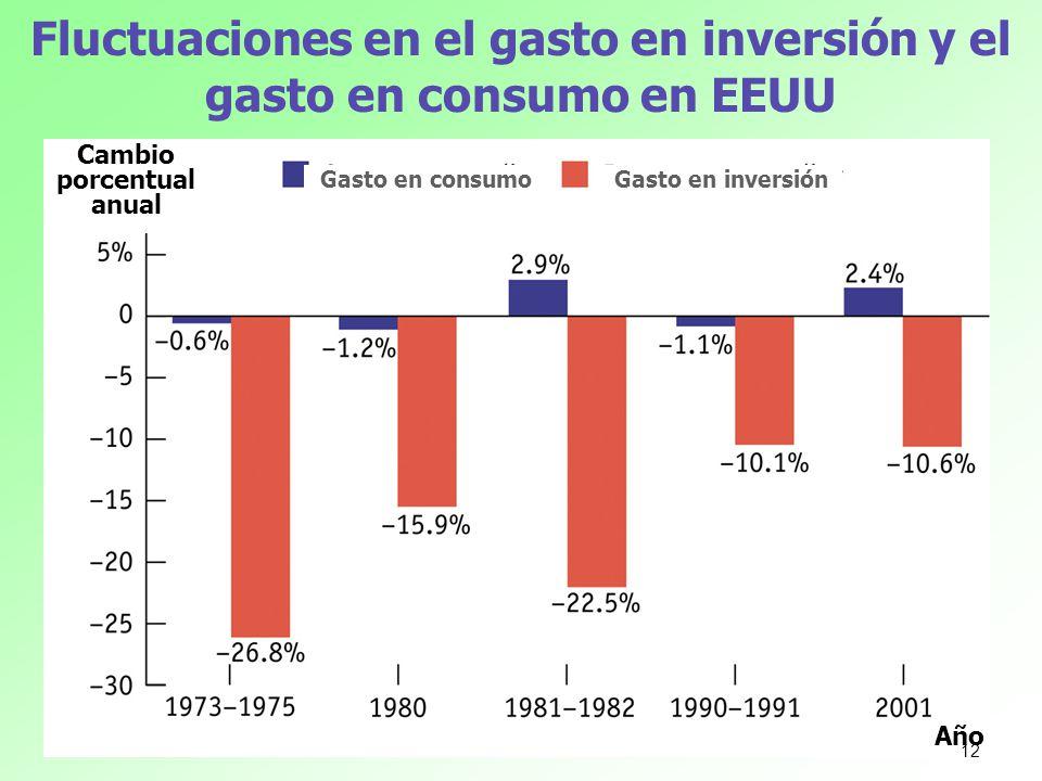 Fluctuaciones en el gasto en inversión y el gasto en consumo en EEUU Cambio porcentual anual Año Gasto en consumoGasto en inversión 12