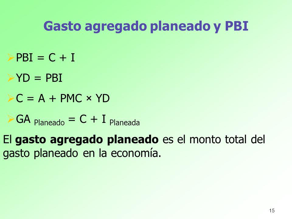 Gasto agregado planeado y PBI PBI = C + I YD = PBI C = A + PMC × YD GA Planeado = C + I Planeada El gasto agregado planeado es el monto total del gast