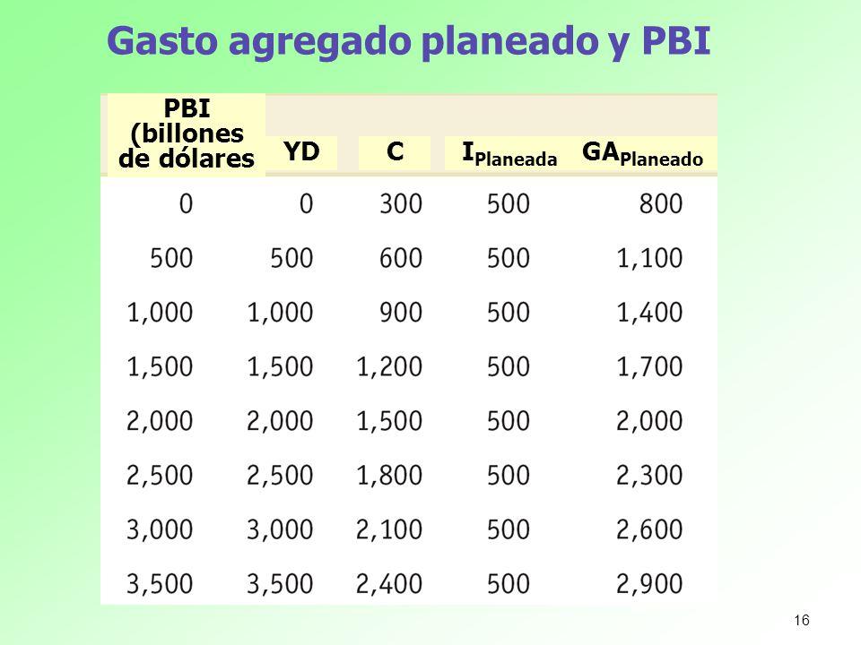 Gasto agregado planeado y PBI GA Planeado I Planeada CYD PBI (billones de dólares 16