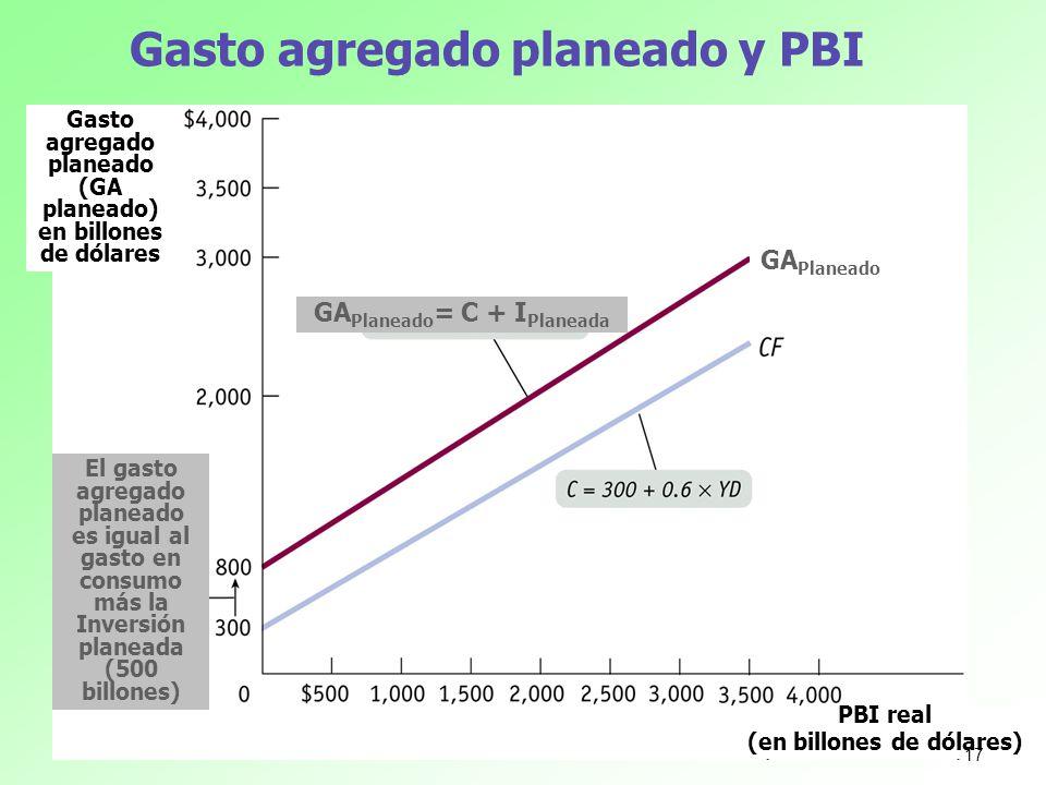 Gasto agregado planeado y PBI Gasto agregado planeado (GA planeado) en billones de dólares PBI real (en billones de dólares) El gasto agregado planead