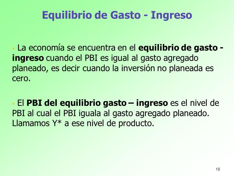 Equilibrio de Gasto - Ingreso La economía se encuentra en el equilibrio de gasto - ingreso cuando el PBI es igual al gasto agregado planeado, es decir