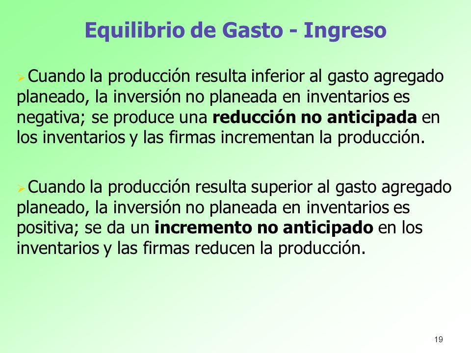 Equilibrio de Gasto - Ingreso Cuando la producción resulta inferior al gasto agregado planeado, la inversión no planeada en inventarios es negativa; s