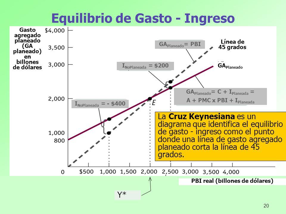 Equilibrio de Gasto - Ingreso La Cruz Keynesiana es un diagrama que identifica el equilibrio de gasto - ingreso como el punto donde una línea de gasto