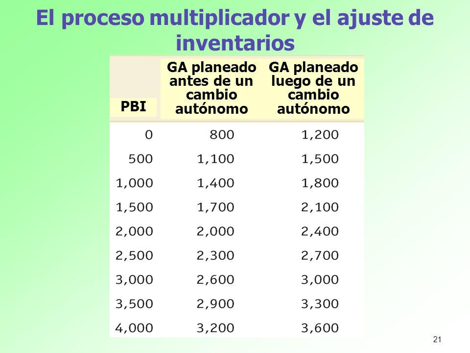 El proceso multiplicador y el ajuste de inventarios GA planeado antes de un cambio autónomo GA planeado luego de un cambio autónomo PBI 21