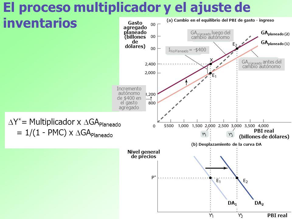 22 El proceso multiplicador y el ajuste de inventarios Y * = Multiplicador x GA Planeado = 1/(1 - PMC) x GA Planeado Gasto agregado planeado (billones