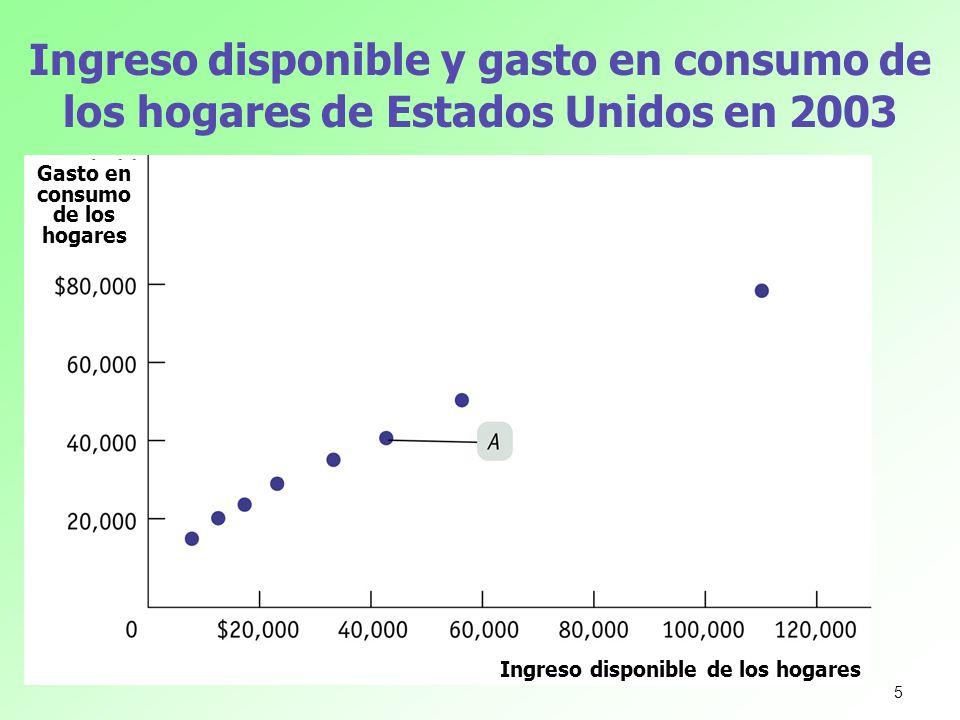 Ingreso disponible y gasto en consumo de los hogares de Estados Unidos en 2003 Gasto en consumo de los hogares Ingreso disponible de los hogares 5
