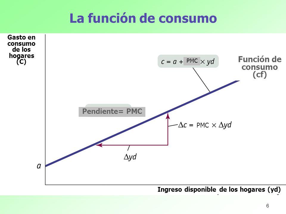 La función de consumo Gasto en consumo de los hogares (C) Ingreso disponible de los hogares (yd) Función de consumo (cf) PMC Pendiente= PMC 6