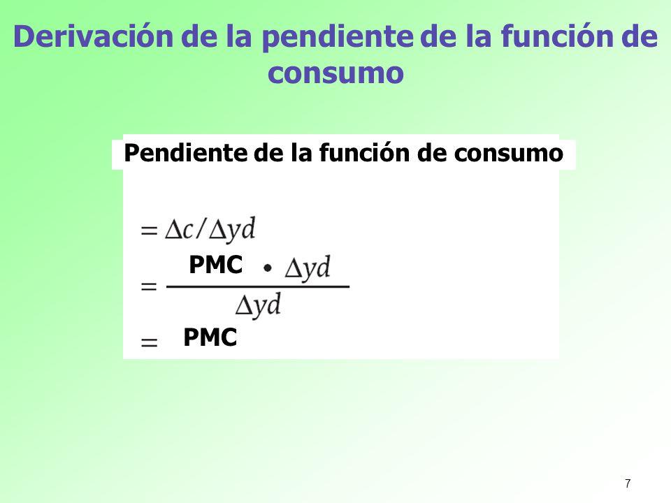 Derivación de la pendiente de la función de consumo Pendiente de la función de consumo PMC 7