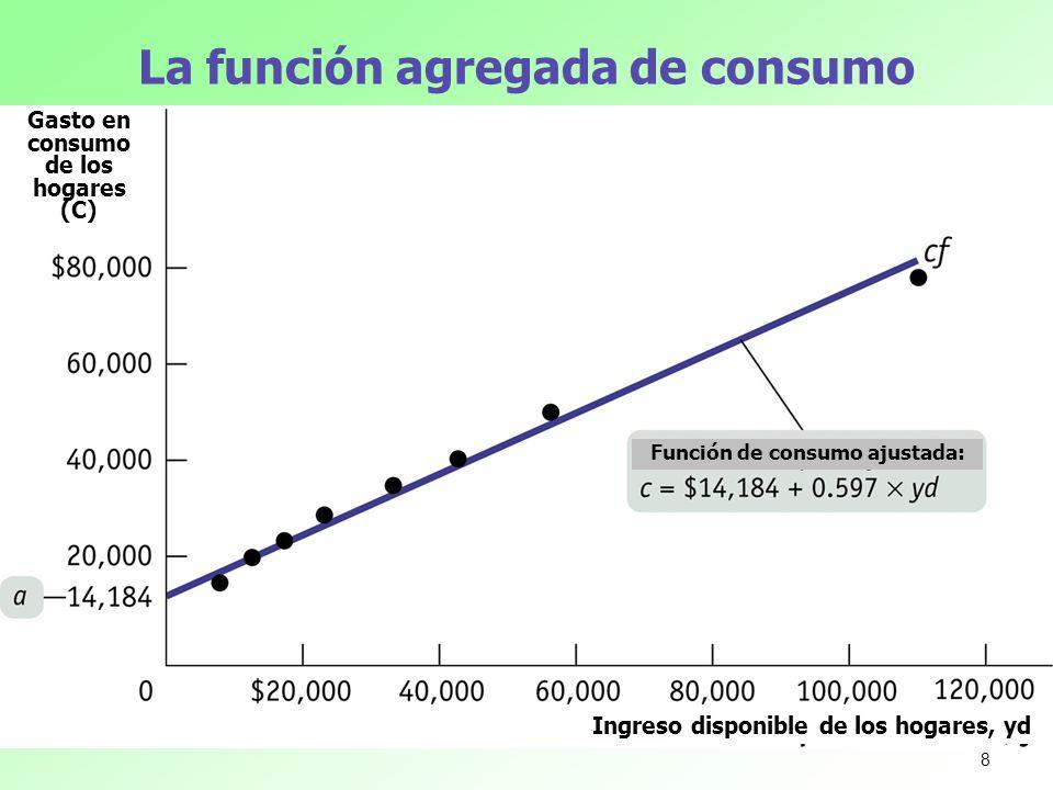 La función agregada de consumo Gasto en consumo de los hogares (C) Ingreso disponible de los hogares, yd Función de consumo ajustada: 8