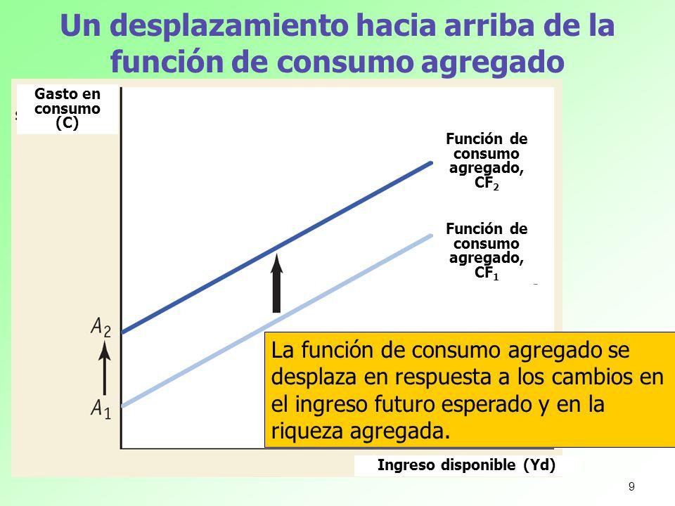 Un desplazamiento hacia arriba de la función de consumo agregado La función de consumo agregado se desplaza en respuesta a los cambios en el ingreso f