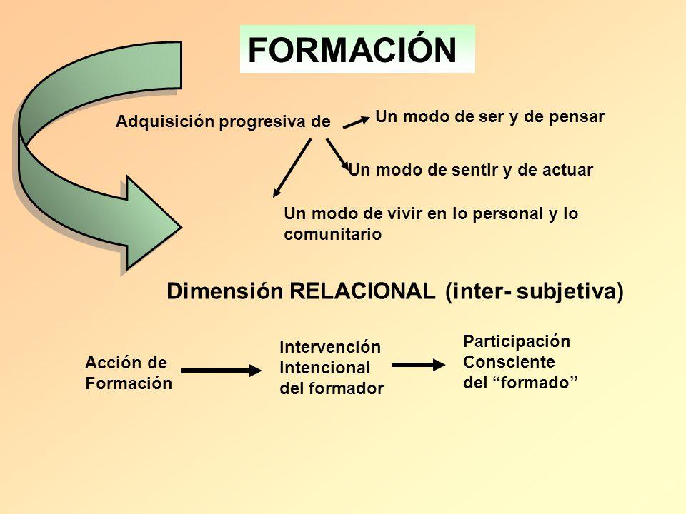 FORMACIÓN Adquisición progresiva de Un modo de ser y de pensar Un modo de sentir y de actuar Un modo de vivir en lo personal y lo comunitario Dimensió