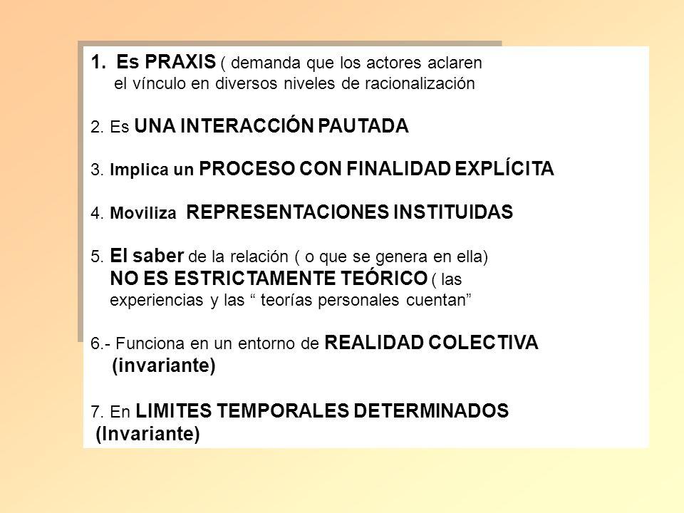 1.Es PRAXIS ( demanda que los actores aclaren el vínculo en diversos niveles de racionalización 2. Es UNA INTERACCIÓN PAUTADA 3. Implica un PROCESO CO