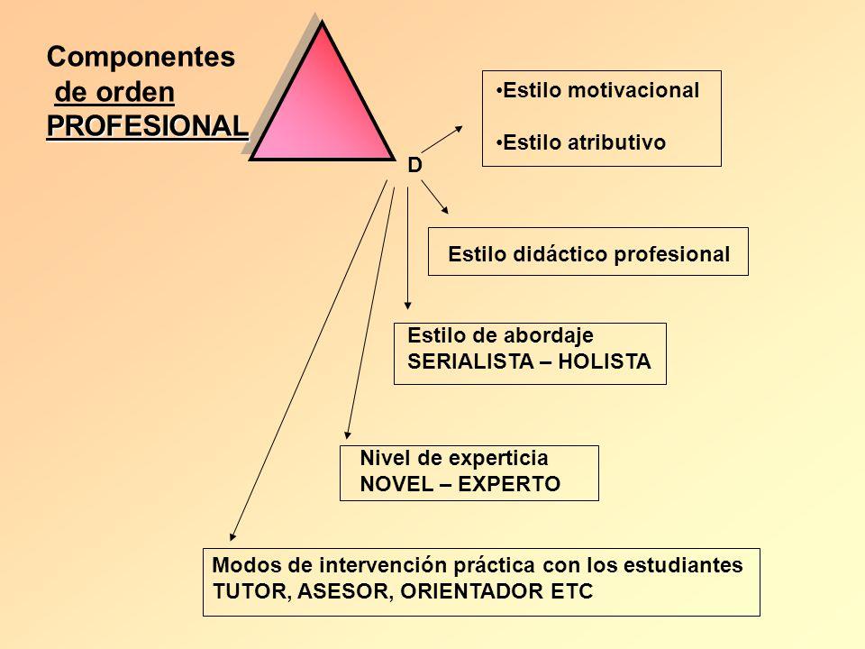 D Estilo motivacional Estilo atributivo Estilo didáctico profesional Estilo de abordaje SERIALISTA – HOLISTA Nivel de experticia NOVEL – EXPERTO Modos