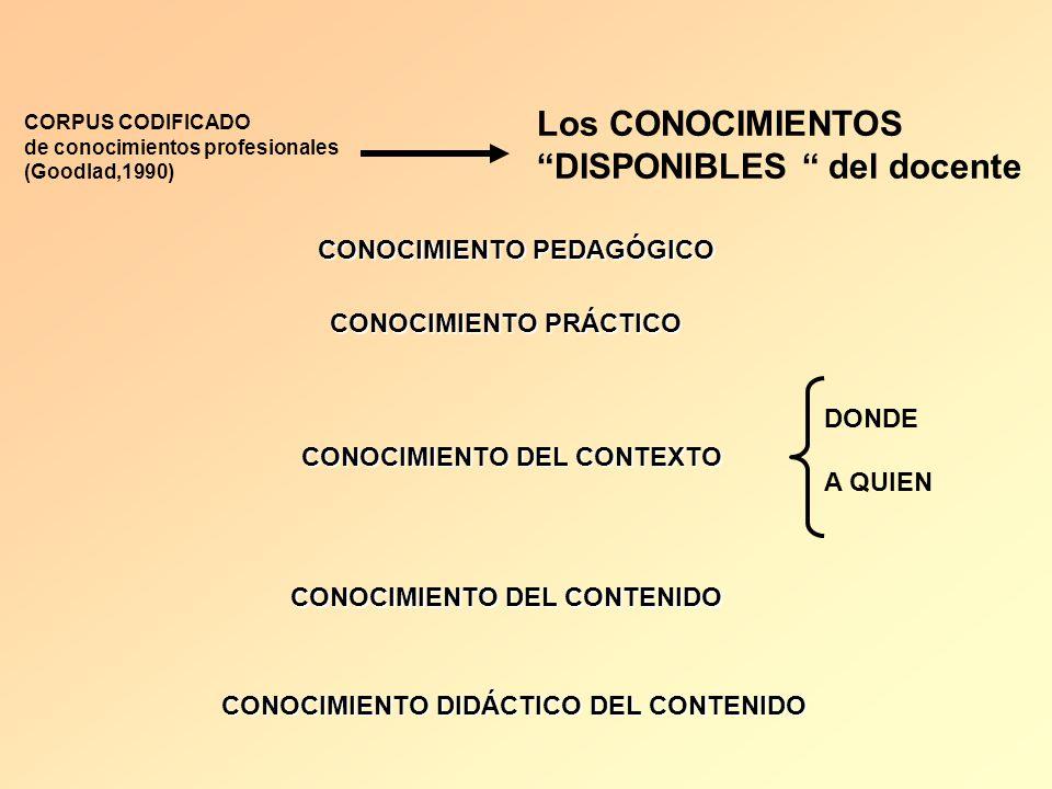 CORPUS CODIFICADO de conocimientos profesionales (Goodlad,1990) Los CONOCIMIENTOS DISPONIBLES del docente CONOCIMIENTO PEDAGÓGICO CONOCIMIENTO PRÁCTIC