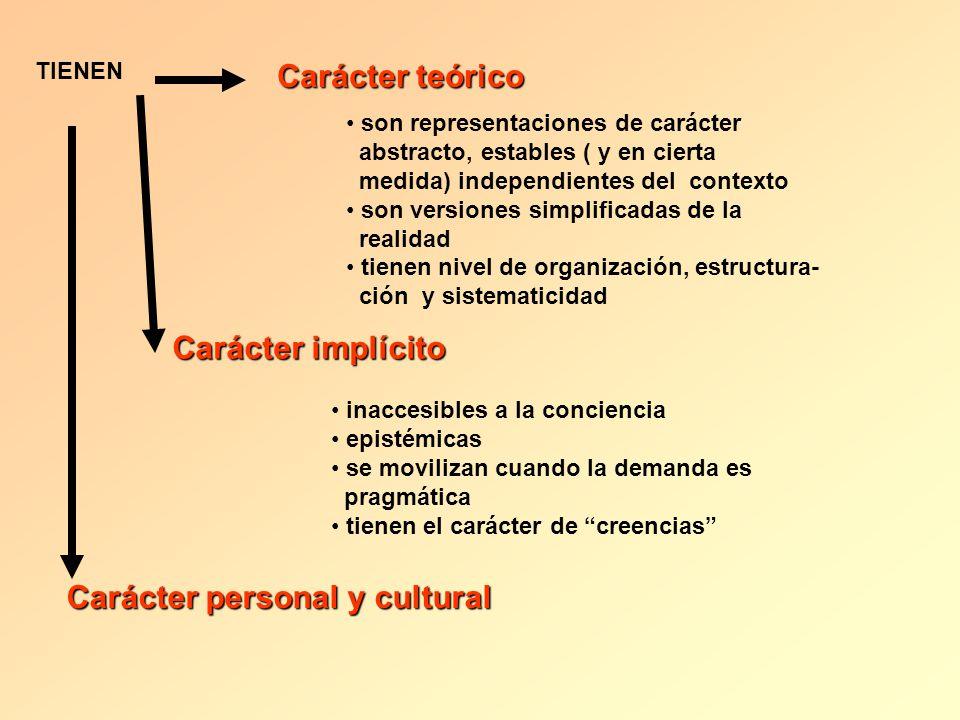 TIENEN Carácter teórico son representaciones de carácter abstracto, estables ( y en cierta medida) independientes del contexto son versiones simplific