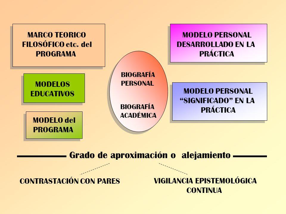 MARCO TEORICO FILOSÓFICO etc. del PROGRAMA MODELOS EDUCATIVOS MODELO del PROGRAMA BIOGRAFÍA PERSONAL BIOGRAFÍA ACADÉMICA MODELO PERSONAL DESARROLLADO