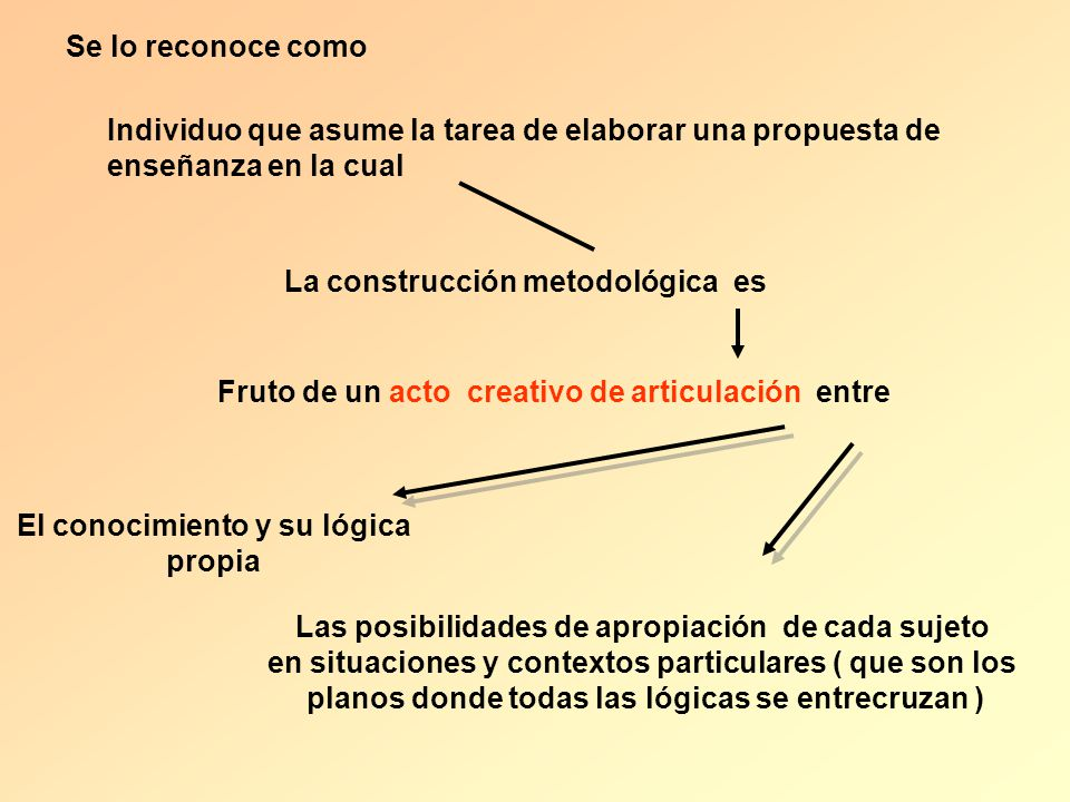 Se lo reconoce como Individuo que asume la tarea de elaborar una propuesta de enseñanza en la cual La construcción metodológica es Fruto de un acto cr