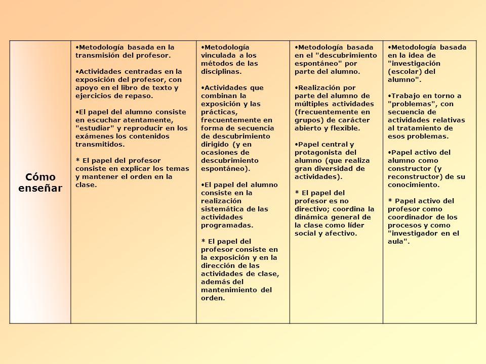 Cómo enseñar Metodología basada en la transmisión del profesor. Actividades centradas en la exposición del profesor, con apoyo en el libro de texto y