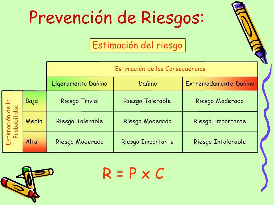 Prevención de Riesgos: Estimación del riesgo Riesgo IntolerableRiesgo ImportanteRiesgo ModeradoAlta Riesgo ImportanteRiesgo ModeradoRiesgo TolerableMe