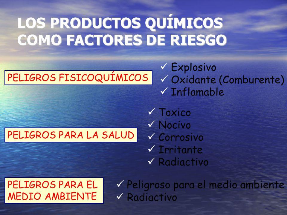 LOS PRODUCTOS QUÍMICOS COMO FACTORES DE RIESGO PELIGROS FISICOQUÍMICOS PELIGROS PARA LA SALUD PELIGROS PARA EL MEDIO AMBIENTE Explosivo Oxidante (Comb