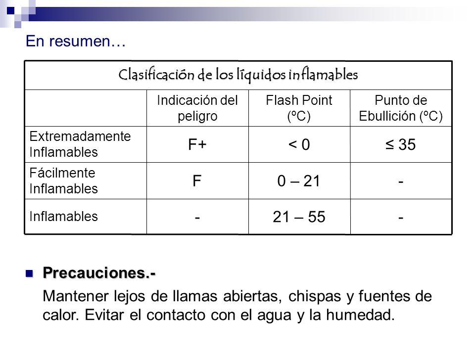 -21 – 55- Inflamables -0 – 21F Fácilmente Inflamables 35< 0F+ Extremadamente Inflamables Punto de Ebullición (ºC) Flash Point (ºC) Indicación del peli