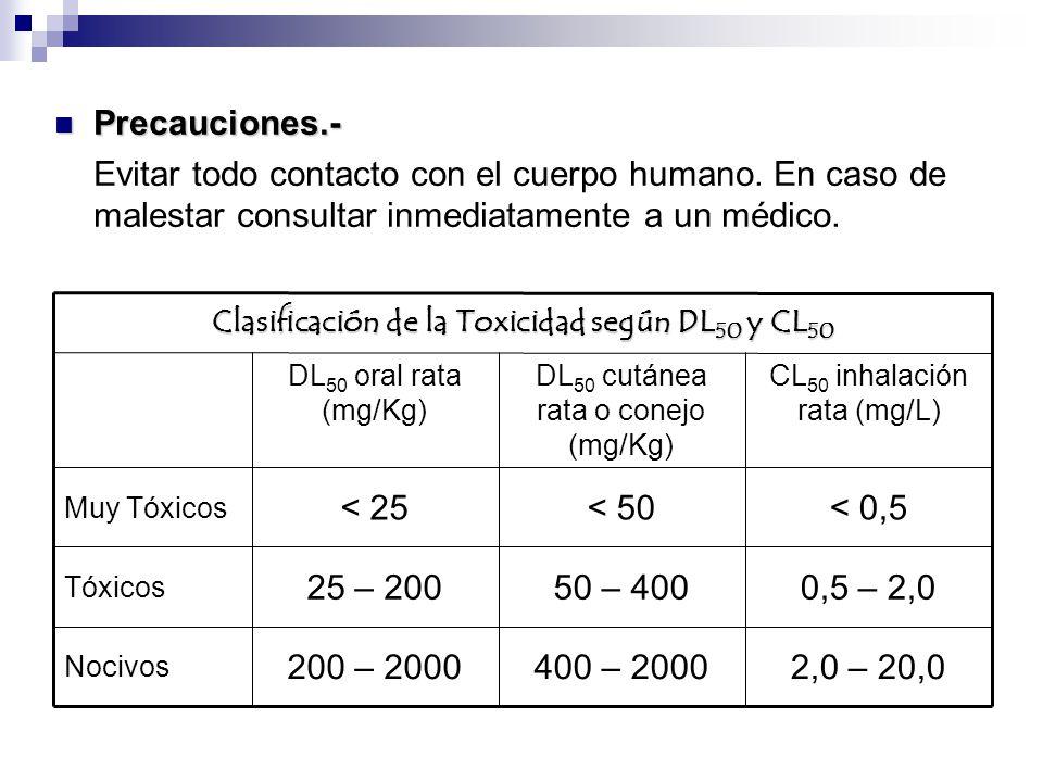 2,0 – 20,0400 – 2000200 – 2000 Nocivos 0,5 – 2,050 – 40025 – 200 Tóxicos < 0,5< 50< 25 Muy Tóxicos CL 50 inhalación rata (mg/L) DL 50 cutánea rata o c