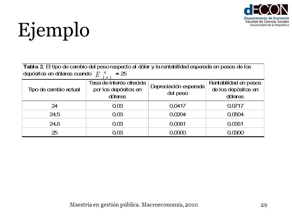 Maestría en gestión pública. Macroeconomía, 201029 Ejemplo