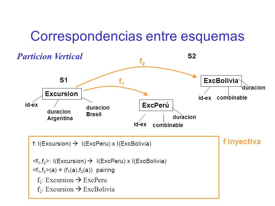 Correspondencias entre esquemas f 1 : Excursion ExcPeru f 2 : Excursion ExcBolivia Excursion S1 ExcPerú S2 id-ex duracion Argentina duracion Brasil id-ex combinable duracion ExcBolivia id-ex combinable duracion f2f2 f1f1 f: I(Excursion) I(ExcPeru) x I(ExcBolivia) : I(Excursion) I(ExcPeru) x I(ExcBolivia) (a) = (f 1 (a),f 2 (a)) pairing f inyectiva Particion Vertical