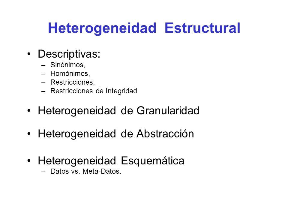 Heterogeneidad Estructural Descriptivas: –Sinónimos, –Homónimos, –Restricciones, –Restricciones de Integridad Heterogeneidad de Granularidad Heterogeneidad de Abstracción Heterogeneidad Esquemática –Datos vs.