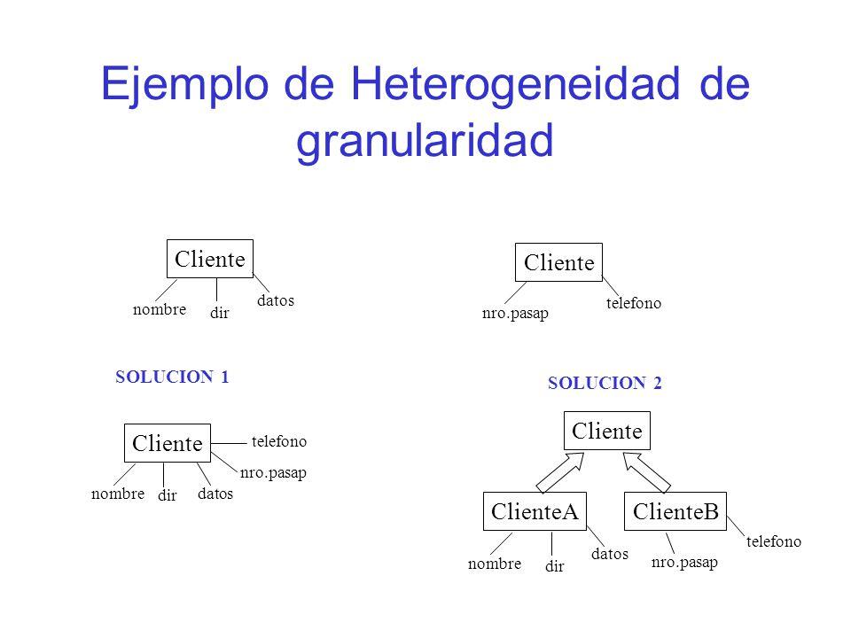 Ejemplo de Heterogeneidad de granularidad Cliente nombre dir datos Cliente nro.pasap telefono SOLUCION 1 Cliente nombre dir datos nro.pasap telefono SOLUCION 2 Cliente ClienteAClienteB nombre dir datos nro.pasap telefono