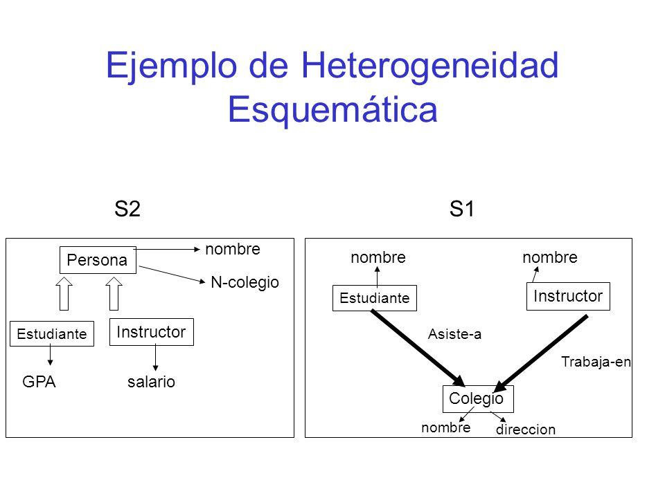 Ejemplo de Heterogeneidad Esquemática Persona nombre N-colegio Estudiante Instructor GPAsalario S2 Estudiante Instructor Trabaja-en Asiste-a Colegio S1 nombre direccion