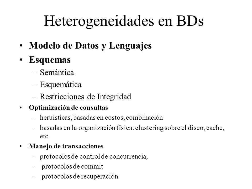 Heterogeneidades en BDs Modelo de Datos y Lenguajes Esquemas –Semántica –Esquemática –Restricciones de Integridad Optimización de consultas –heruisticas, basadas en costos, combinación –basadas en la organización física: clustering sobre el disco, cache, etc.