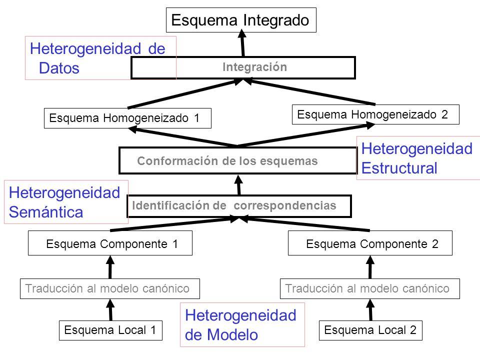 Esquema Homogeneizado 1 Esquema Homogeneizado 2 Identificación de correspondencias Conformación de los esquemas Esquema Componente 1 Esquema Local 1 Traducción al modelo canónico Esquema Componente 2 Esquema Local 2 Traducción al modelo canónico Integración Esquema Integrado Heterogeneidad Semántica Heterogeneidad Estructural Heterogeneidad de Datos Heterogeneidad de Modelo