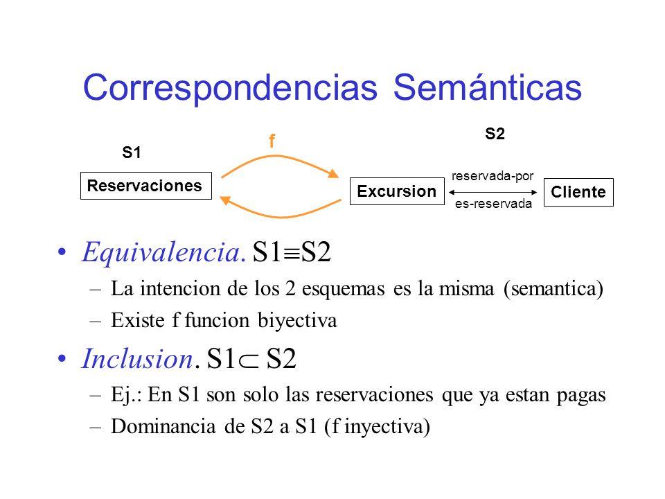 Correspondencias Semánticas Equivalencia.