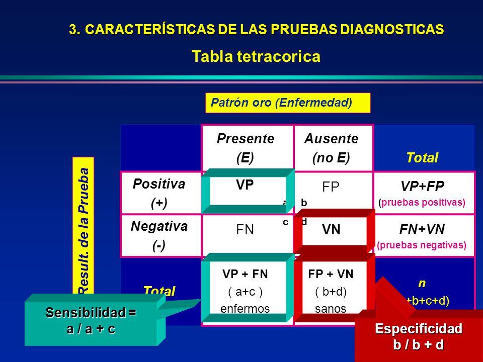 3. CARACTERÍSTICAS DE LAS PRUEBAS DIAGNOSTICAS Tabla tetracorica Presente (E) Ausente (no E)Total Positiva (+) VP FP VP+FP (pruebas positivas) Negativ