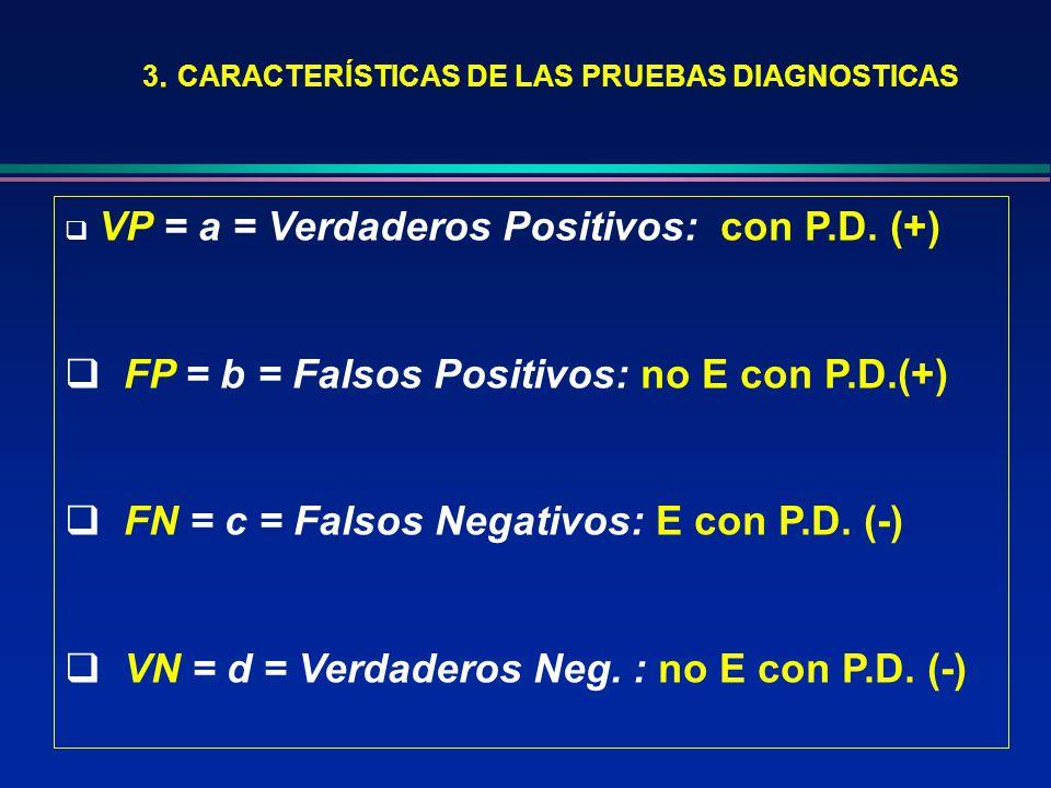 3. CARACTERÍSTICAS DE LAS PRUEBAS DIAGNOSTICAS VP = a = Verdaderos Positivos: con P.D. (+) FP = b = Falsos Positivos: no E con P.D.(+) FN = c = Falsos