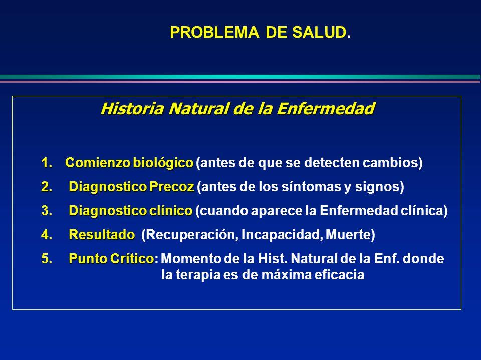 PROBLEMA DE SALUD. Historia Natural de la Enfermedad 1.Comienzo biológico 1.Comienzo biológico (antes de que se detecten cambios) 2. Diagnostico Preco