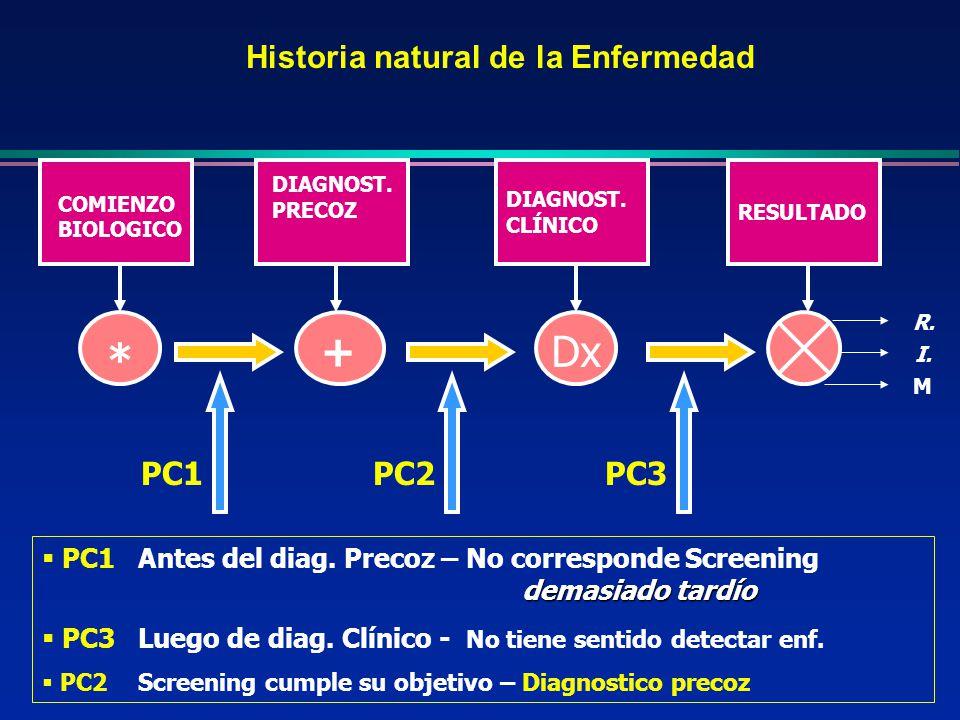 Historia natural de la Enfermedad * +Dx COMIENZO BIOLOGICO DIAGNOST. PRECOZ DIAGNOST. CLÍNICO RESULTADO R. I. M PC1PC2PC3 demasiado tardío PC1 Antes d