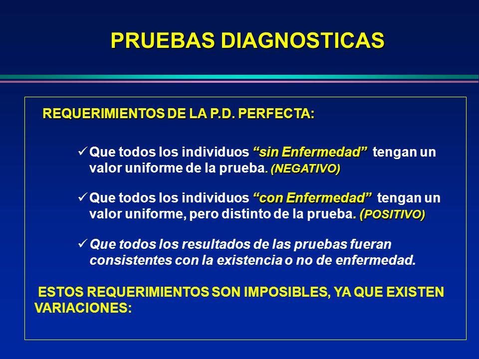 PRUEBAS DIAGNOSTICAS REQUERIMIENTOS DE LA P.D. PERFECTA: REQUERIMIENTOS DE LA P.D. PERFECTA: sin Enfermedad (NEGATIVO) Que todos los individuos sin En