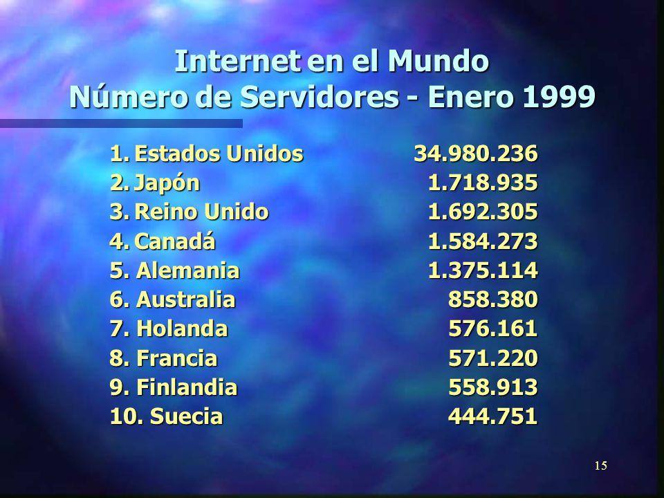 14 Internet en el mundo Millones de Usuarios - Nov 2000 Total en el mundo 407.1 Africa 3.11 Asia/Pacífico104.88 Europa 113.14 Medio Oriente 2.40 Canadá y EEUU167.12 América Latina 16.45 Fuente: http://www.nua.ie/surveys/how_many_online/index.html